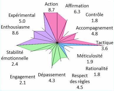 Test de personnalité et leadership