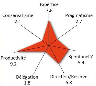 Test de profil du style de gestion